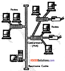 2nd PUC Computer Science Model Question Paper 3 with Answers 20