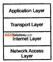 2nd PUC Computer Science Question Bank Chapter 15 Networking Concepts 1