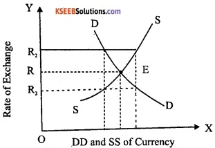 2nd PUC EconomicsModel Question Paper 1 with Answers image - 13.