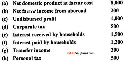 2nd PUC EconomicsModel Question Paper 1 with Answers image - 15