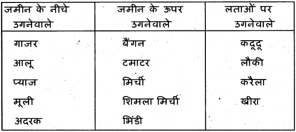 KSEEB Solutions For Class 7 Hindi