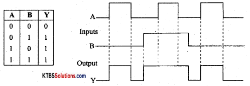 1st PUC Electronics Previous Year Question Paper March 2018 (North) 5