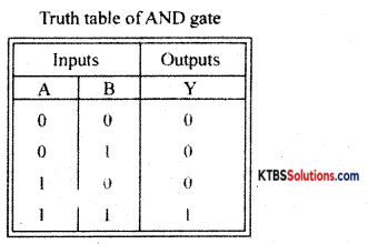 1st PUC Electronics Previous Year Question Paper March 2018 (South) 21