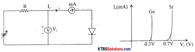 1st PUC Electronics Previous Year Question Paper March 2019 (North) 22