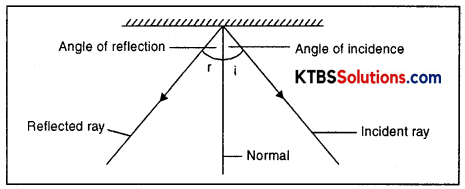 KSEEB Solutions for Class 8 Science Chapter 16 Light Addl Q4