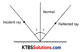 KSEEB Solutions for Class 8 Science Chapter 16 Light Q4