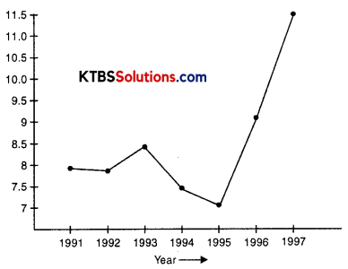 KSEEB Solutions for Class 8 Science Chapter 5 Coal and Petroleum Q9