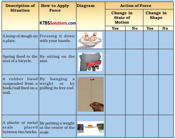 KSEEB Solutions for Class 8 Science Chapter 7 Force and Pressure Activity 5