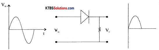 1st PUC Electronics Previous Year Question Paper March 2015 (North) 2