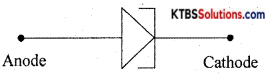 1st PUC Electronics Previous Year Question Paper March 2015 (South) 1