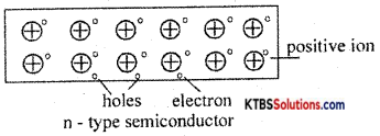 1st PUC Electronics Previous Year Question Paper March 2015 (South) 15