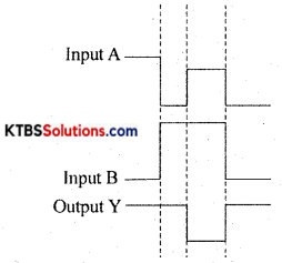 1st PUC Electronics Previous Year Question Paper March 2015 (South) 2