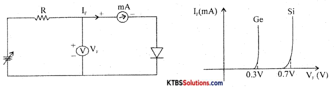 1st PUC Electronics Previous Year Question Paper March 2015 (South) 24